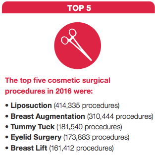 ASAPS Top Five Cosmetic Procedures in 2016