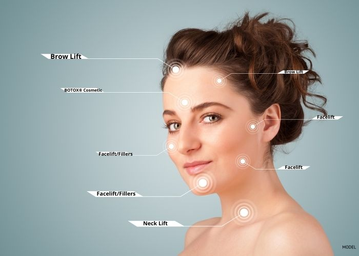 Woman's face with labels to the different facial areas, telling which plastic surgery procedures could address that area.